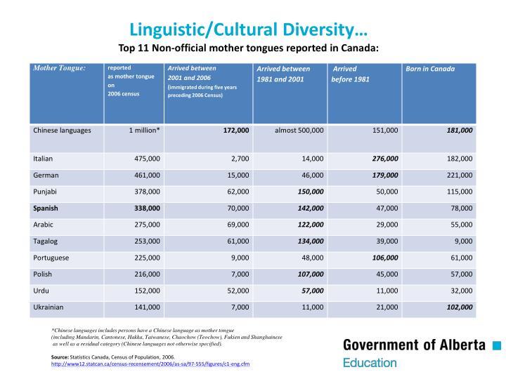 Linguistic/Cultural Diversity…