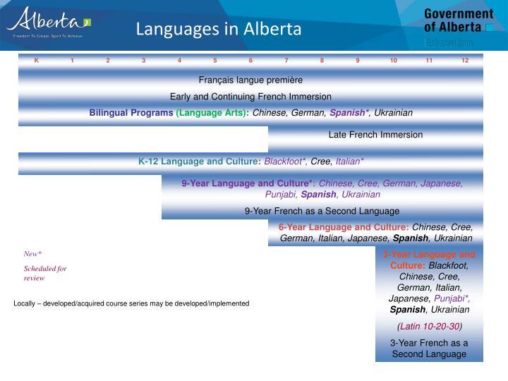 Languages in Alberta