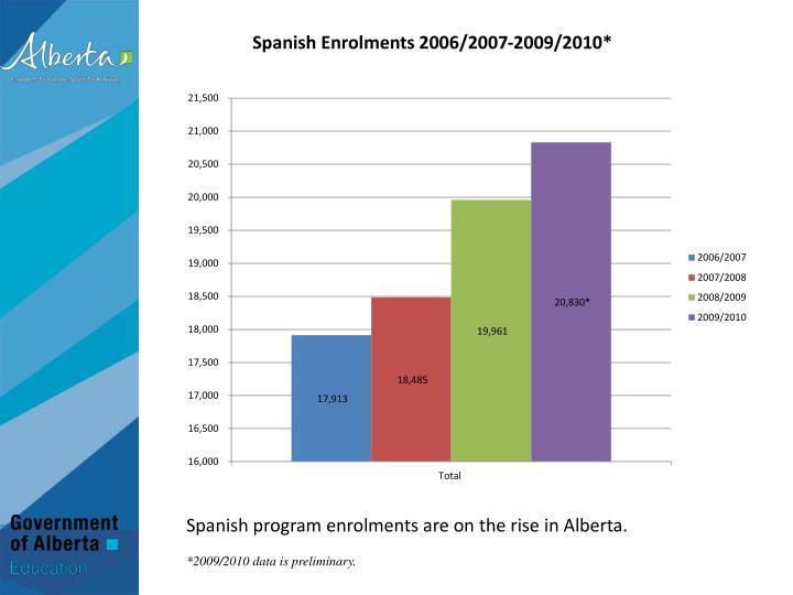 Spanish Enrolments 2006/2007-2009/2010*