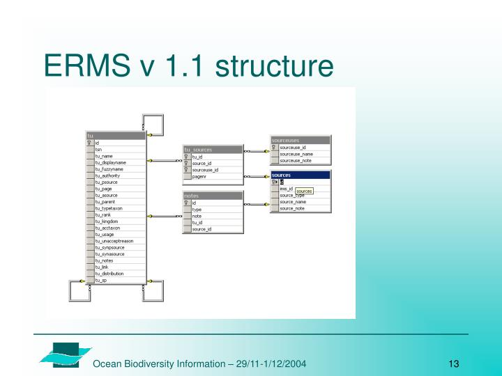 ERMS v 1.1 structure