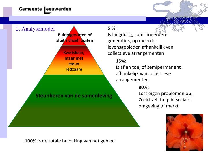 2. Analysemodel
