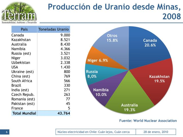 Producción de Uranio desde Minas, 2008