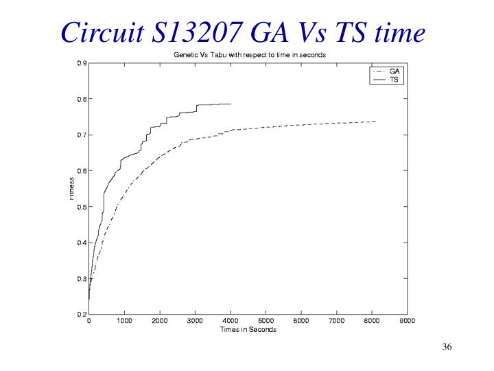 Circuit S13207 GA Vs TS time