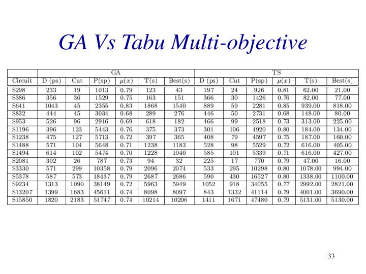 GA Vs Tabu Multi-objective