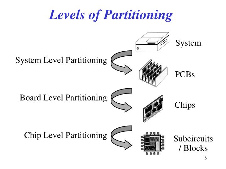 Levels of Partitioning