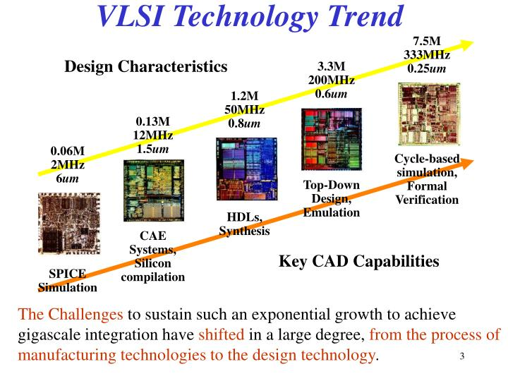 Vlsi technology trend