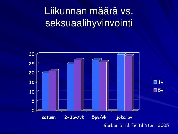 Liikunnan määrä vs. seksuaalihyvinvointi
