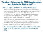 timeline of commercial erm developments and standards 2000 2007 2