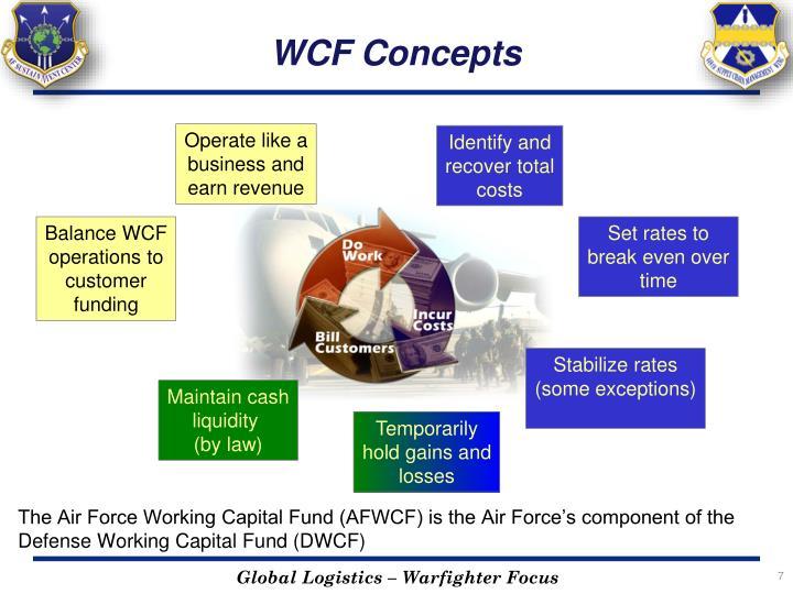 WCF Concepts