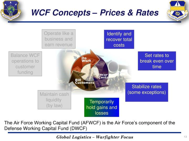 WCF Concepts – Prices & Rates