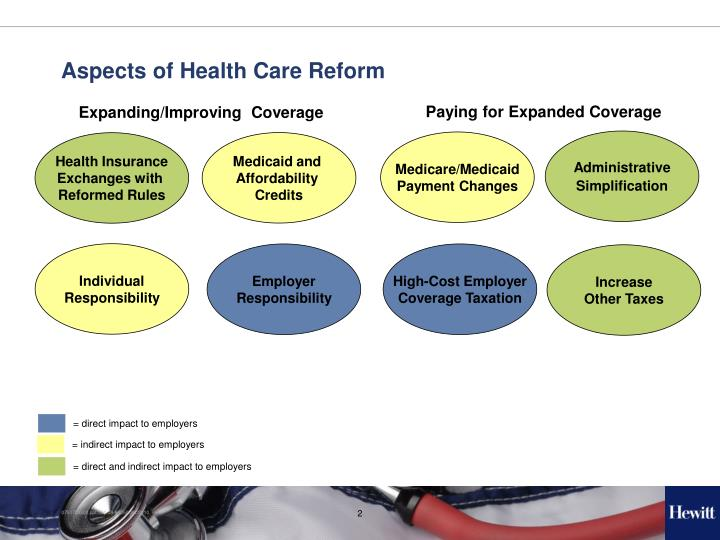 Aspects of Health Care Reform