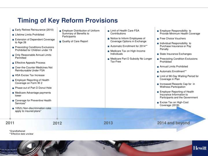 Timing of Key Reform Provisions