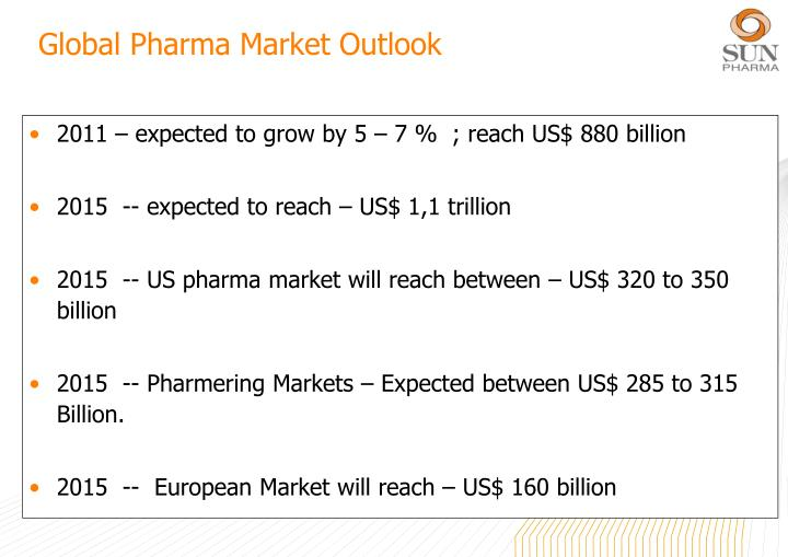 Global pharma market outlook