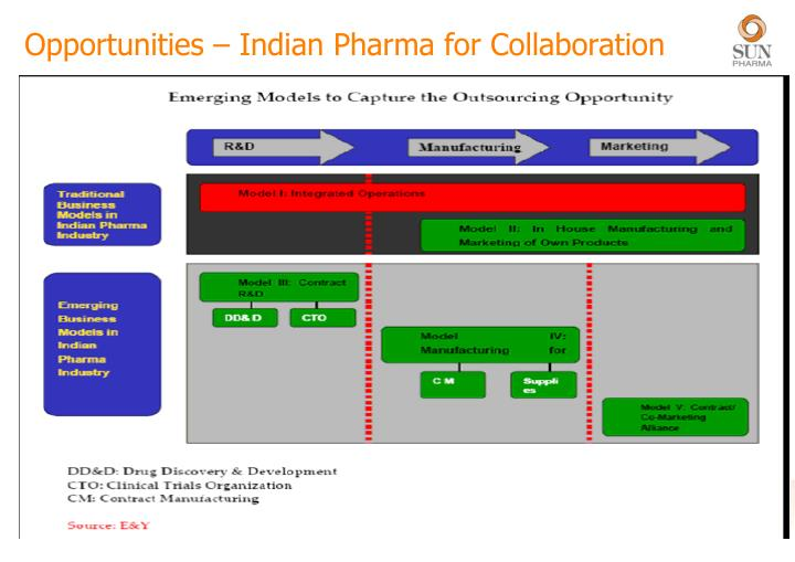 Opportunities – Indian Pharma for Collaboration