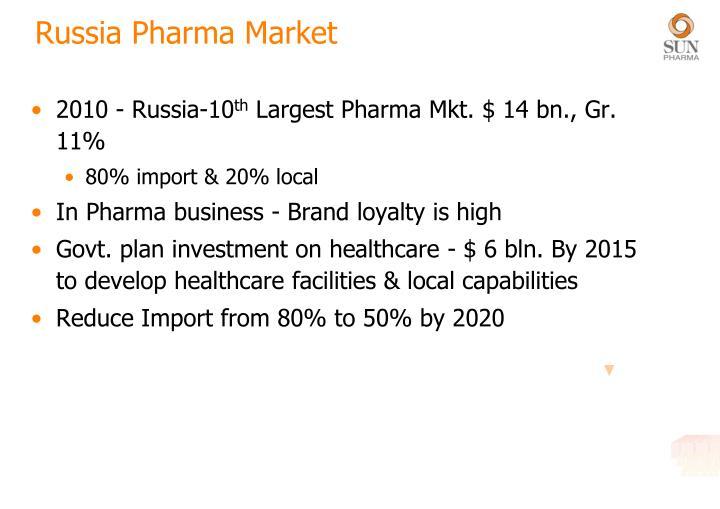 Russia Pharma Market