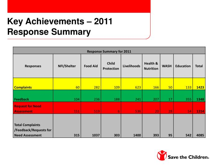 Key Achievements – 2011 Response Summary