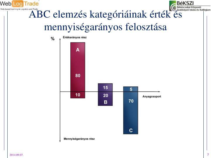 ABC elemzés kategóriáinak érték és mennyiségarányos felosztása