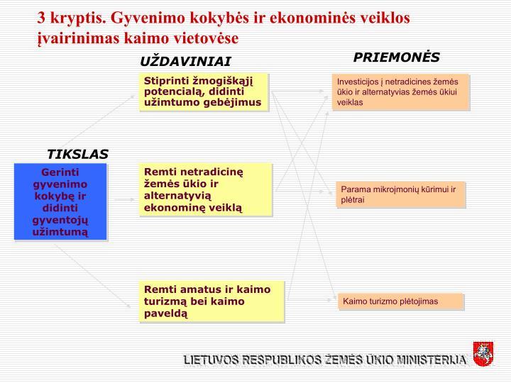 3 kryptis. Gyvenimo kokybės ir ekonominės veiklos įvairinimas kaimo vietovėse