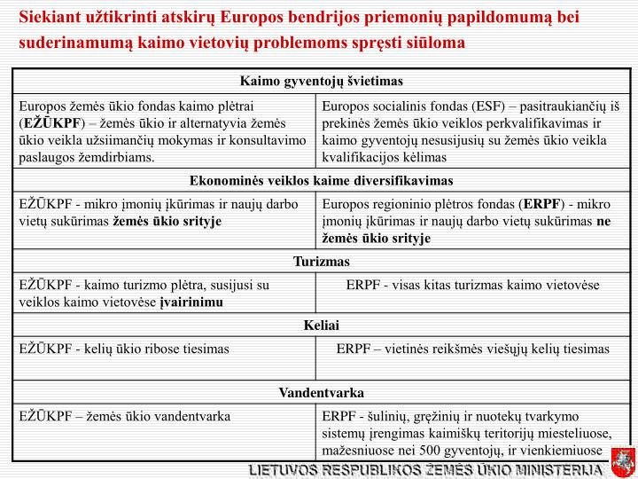 Siekiant užtikrinti atskirų Europos bendrijos priemonių papildomumą bei suderinamumą kaimo vietovių problemoms spręsti siūloma