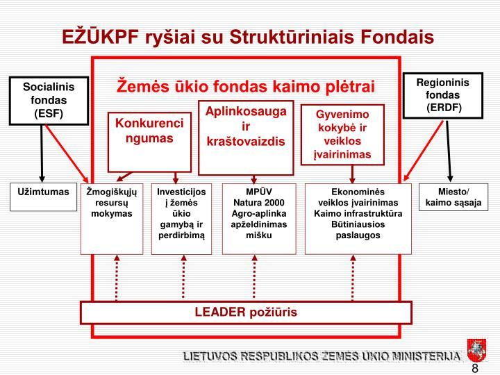 EŽŪKPF ryšiai su Struktūriniais Fondais