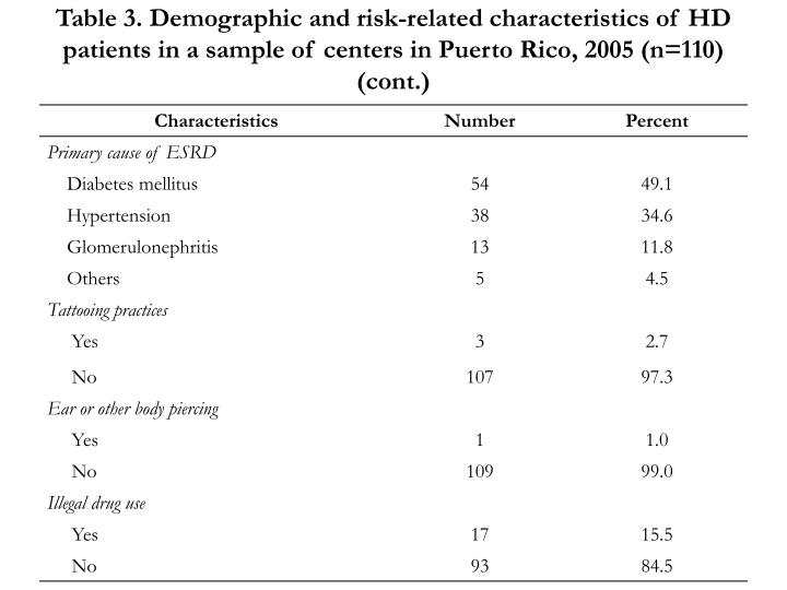 Table 3. Demographic and risk-related characteristics of HD patients in a sample of centers in Puerto Rico, 2005 (n=110) (cont.)