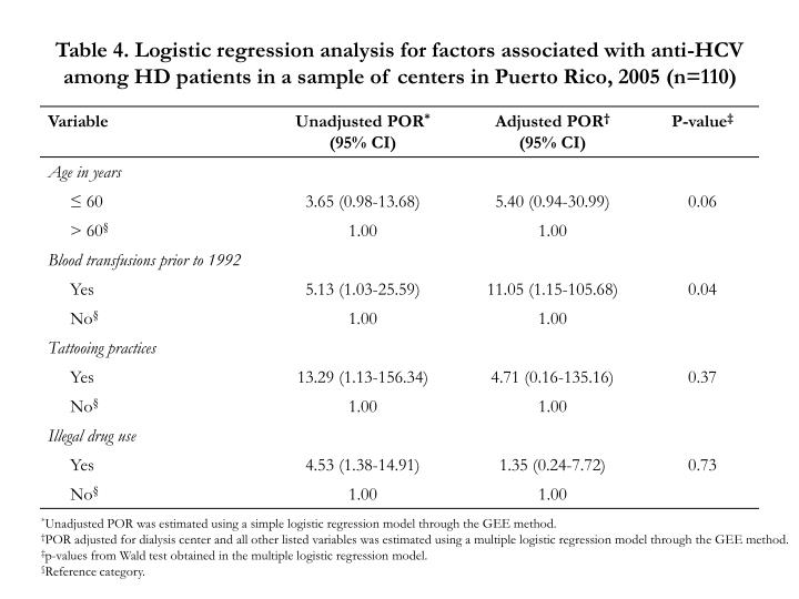 Table 4. Logistic regression analysis for factors associated with anti-HCV among HD patients in a sample of centers in Puerto Rico, 2005 (n=110)