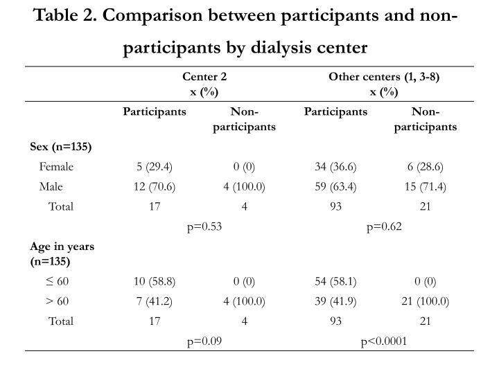 Table 2. Comparison between participants and non- participants by dialysis center