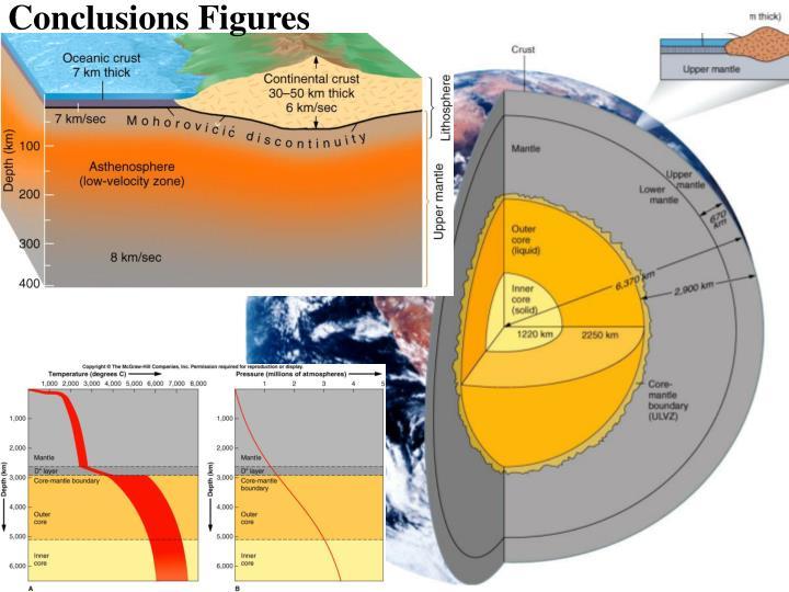 Conclusions Figures