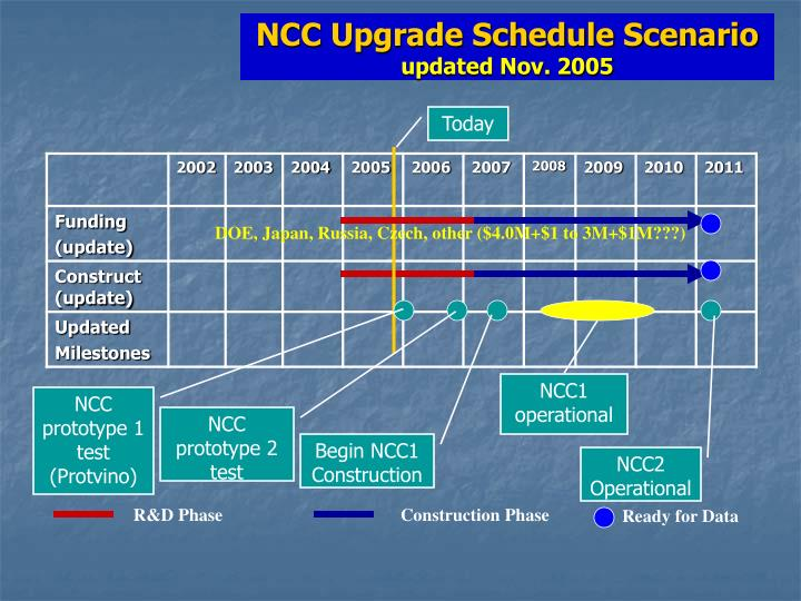NCC Upgrade Schedule Scenario