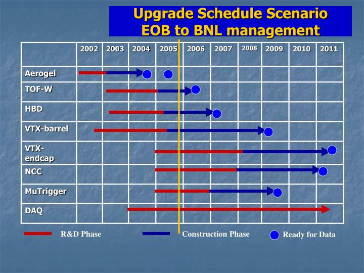 Upgrade Schedule Scenario