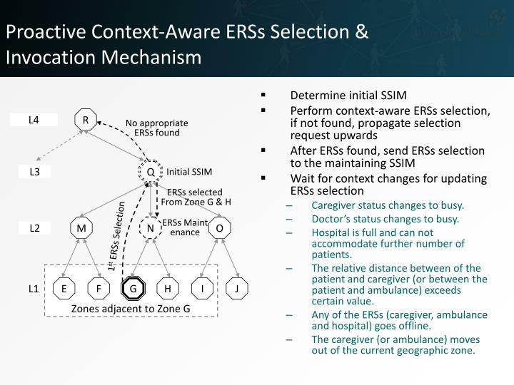 Proactive Context-Aware ERSs Selection &