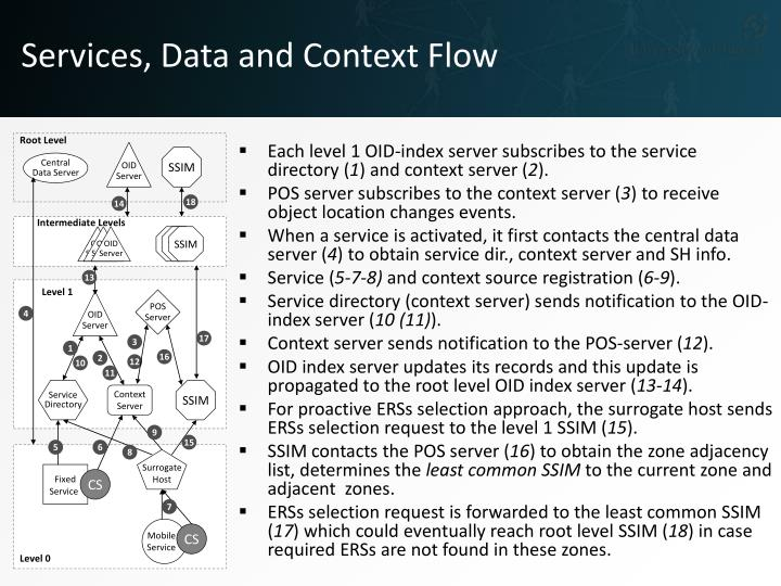 Services, Data and Context Flow