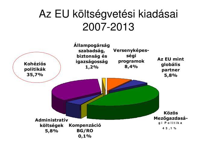 Az EU költségvetési kiadásai