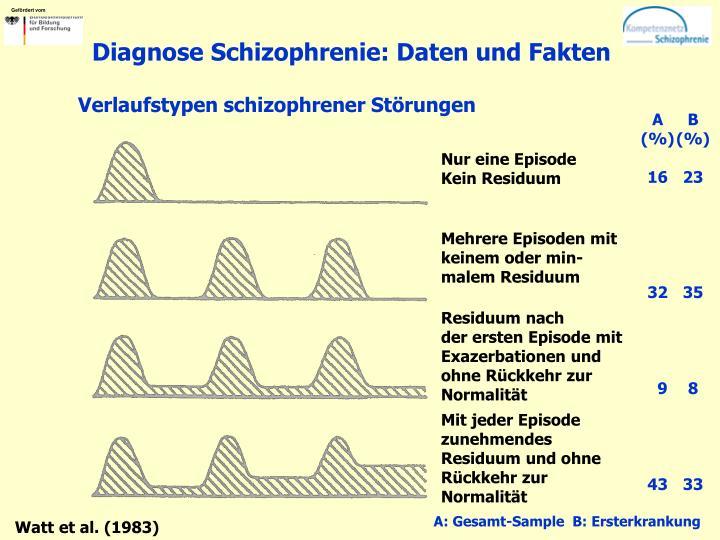 Diagnose Schizophrenie: Daten und Fakten