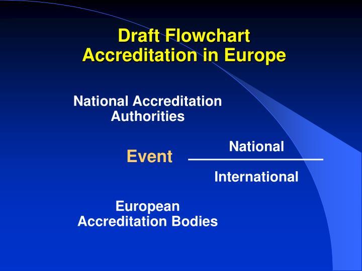 Draft Flowchart