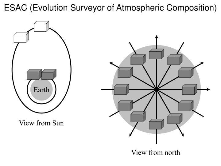 Esac evolution surveyor of atmospheric composition