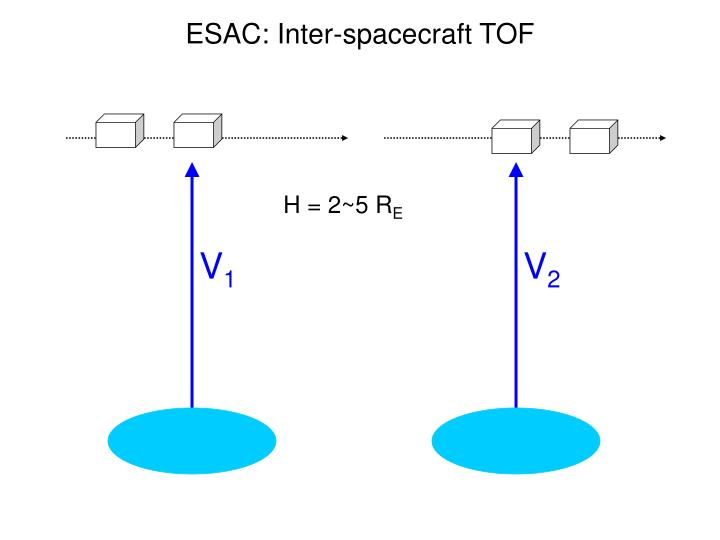 ESAC: Inter-spacecraft TOF