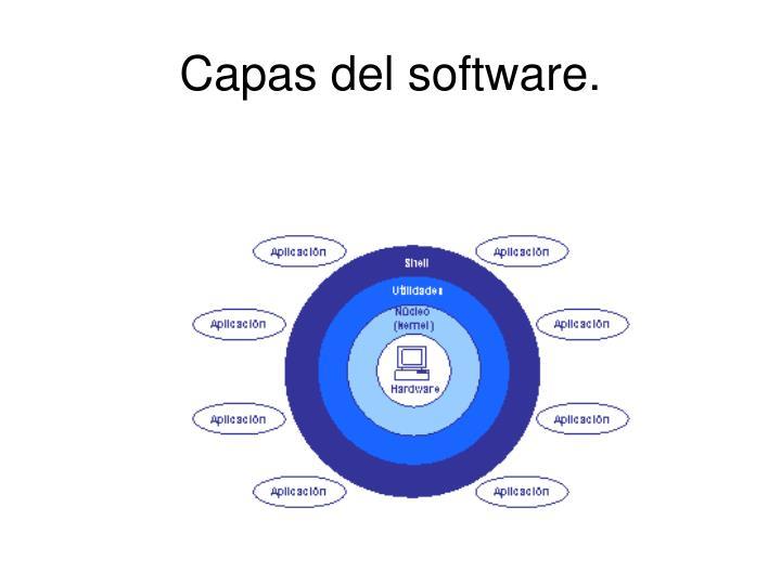 Capas del software.