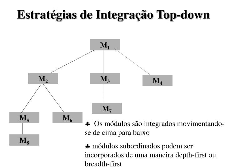 Estratégias de Integração Top-down