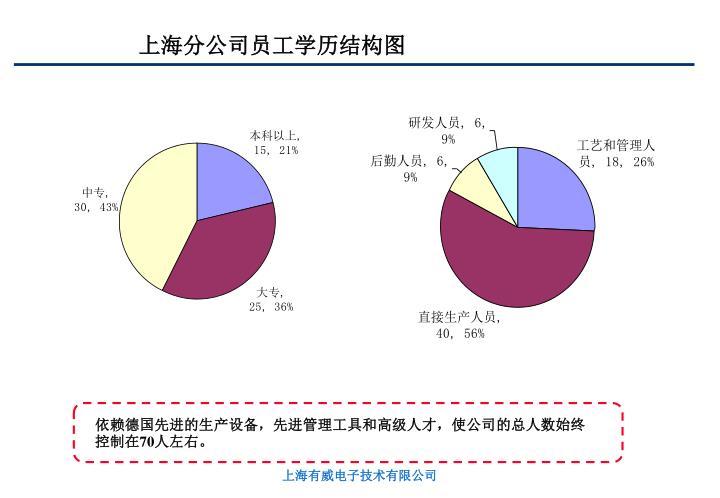 上海分公司员工学历结构图