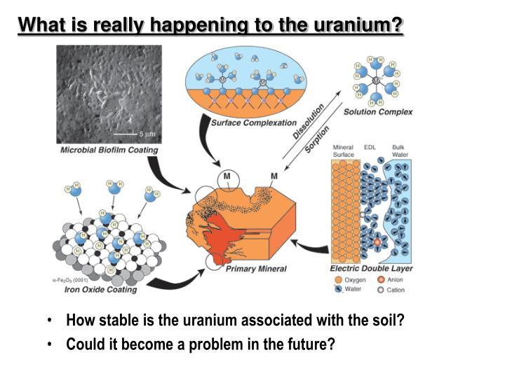 What is really happening to the uranium?