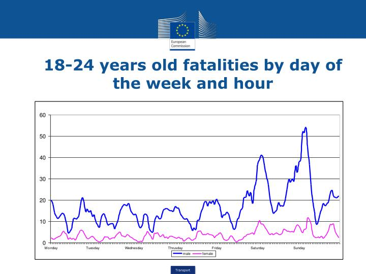 18-24 years old fatalities by day of the week and hour