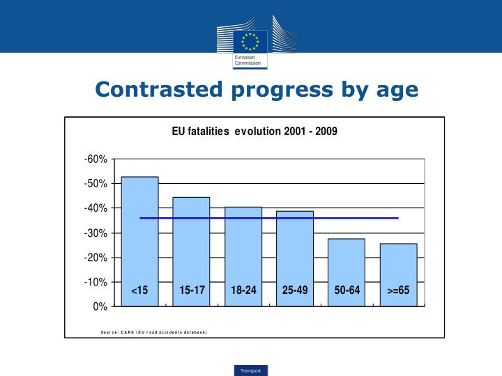 Contrasted progress by age