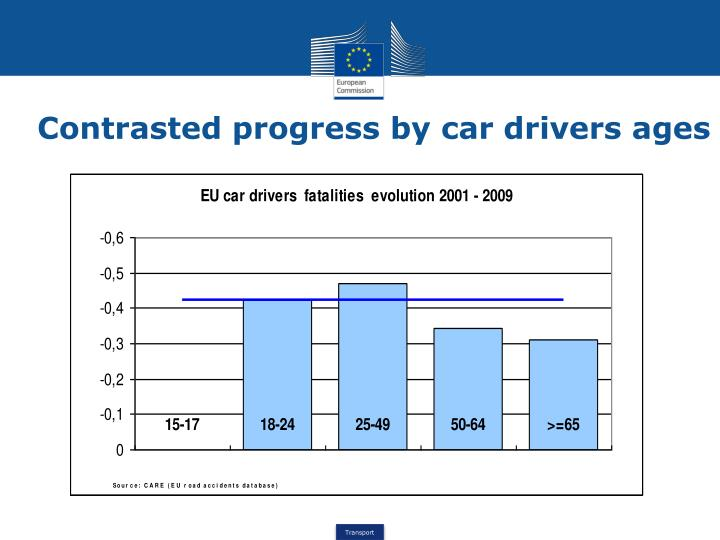 Contrasted progress by car drivers ages
