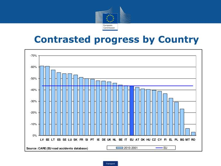 Contrasted progress by Country