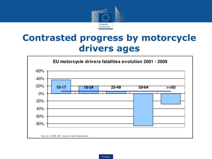 Contrasted progress by motorcycle drivers ages