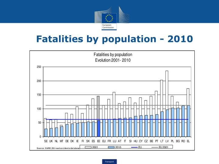 Fatalities by population - 2010