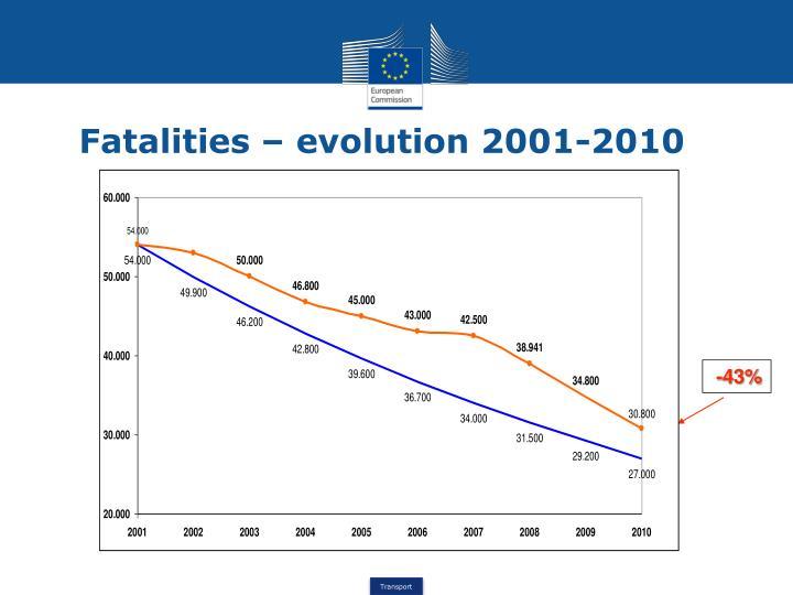 Fatalities – evolution 2001-2010