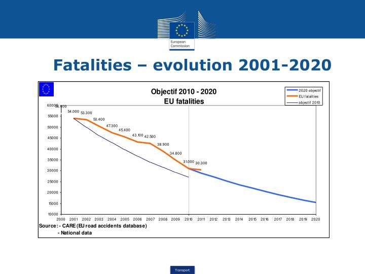 Fatalities – evolution 2001-2020