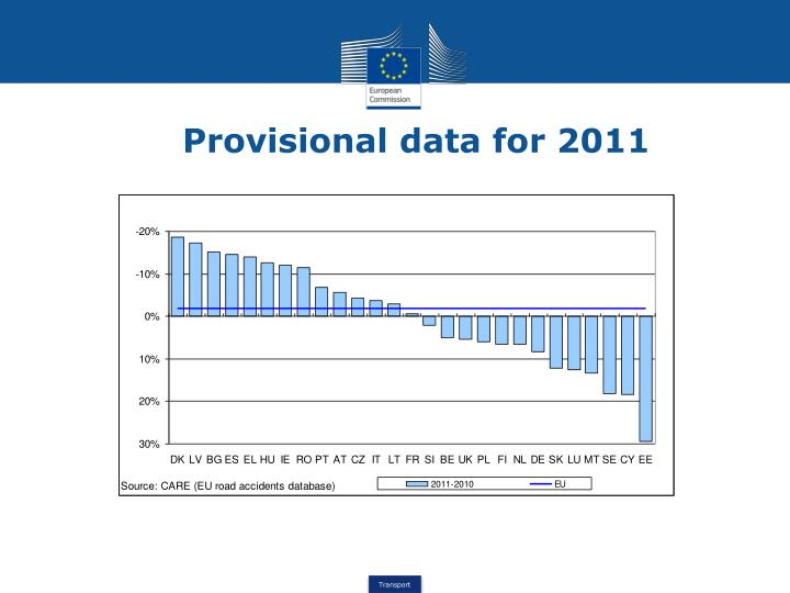 Provisional data for 2011